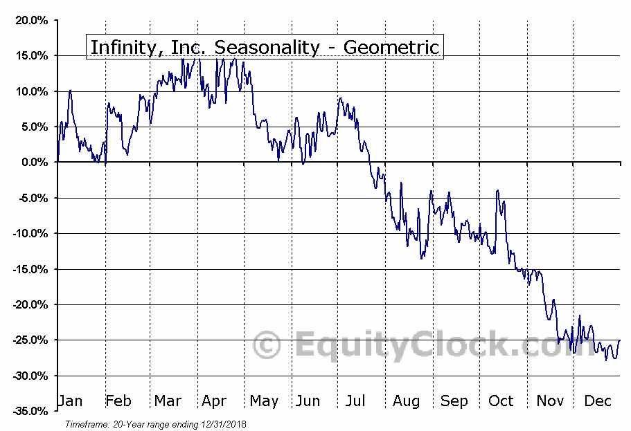 Infinity, Inc. (OTCMKT:IFNY) Seasonality