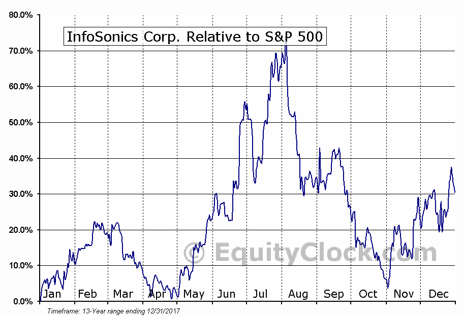 IFON Relative to the S&P 500
