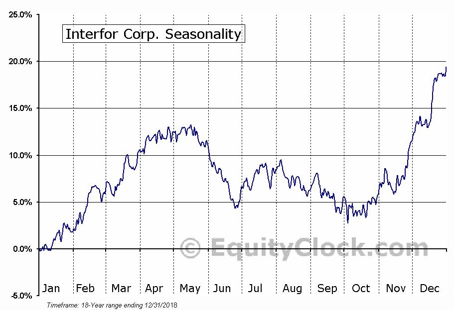 Interfor Corp (TSE:IFP) Seasonal Chart