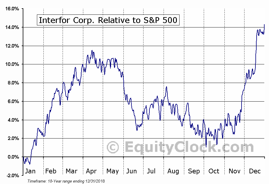 IFP.TO Relative to the S&P 500