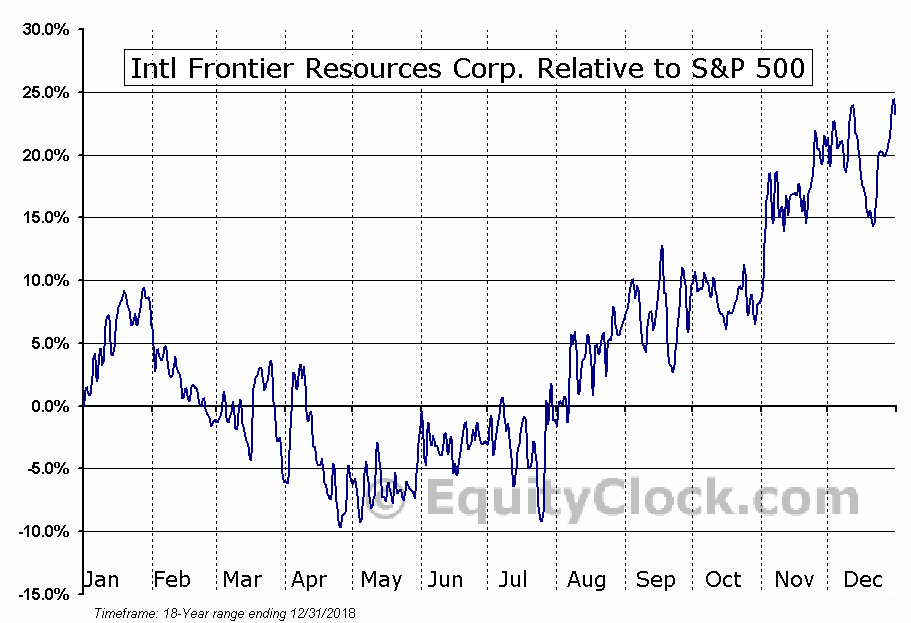 IFR.V Relative to the S&P 500