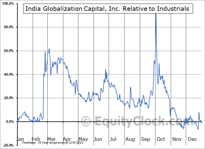 IGC Relative to the Sector