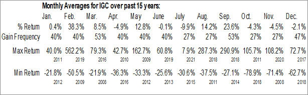 Monthly Seasonal India Globalization Capital, Inc. (AMEX:IGC)