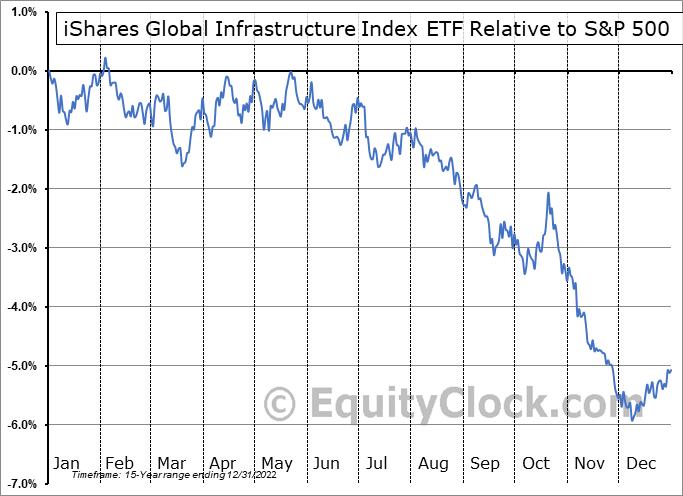 IGF Relative to the S&P 500
