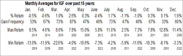 Monthly Seasonal iShares Global Infrastructure Index ETF (NASD:IGF)