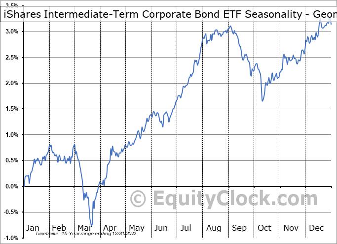 iShares Intermediate-Term Corporate Bond ETF (NASD:IGIB) Seasonality