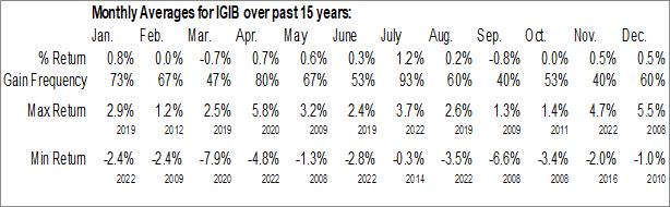 Monthly Seasonal iShares Intermediate-Term Corporate Bond ETF (NASD:IGIB)