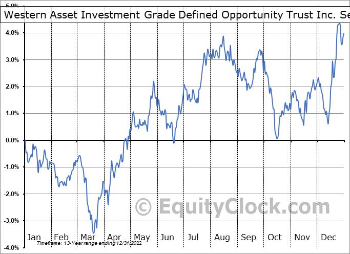 Western Asset Investment Grade Defined Opportunity Trust Inc. (NYSE:IGI) Seasonality