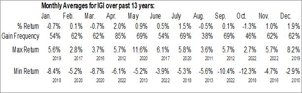 Monthly Seasonal Western Asset Investment Grade Defined Opportunity Trust Inc. (NYSE:IGI)