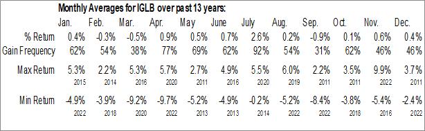 Monthly Seasonal iShares Long-Term Corporate Bond ETF (AMEX:IGLB)