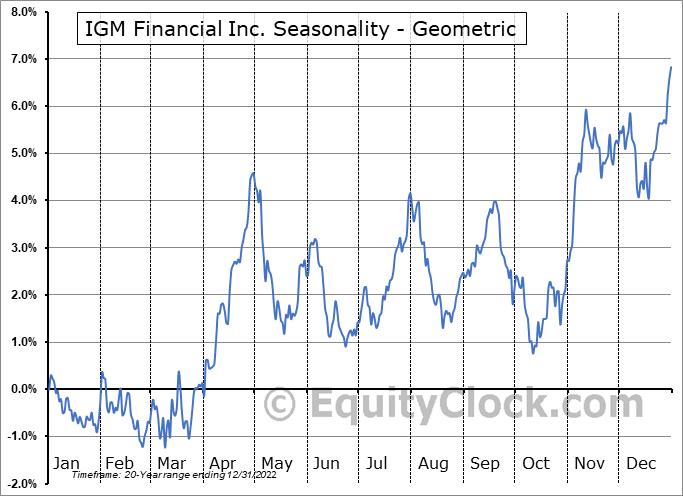 IGM Financial Inc. (TSE:IGM.TO) Seasonality