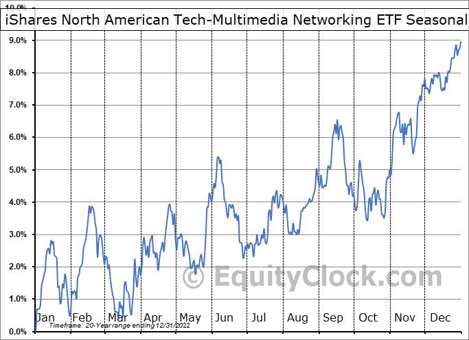iShares North American Tech-Multimedia Networking ETF (NYSE:IGN) Seasonality