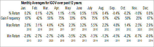 Monthly Seasonal iShares International Treasury Bond ETF (NASD:IGOV)