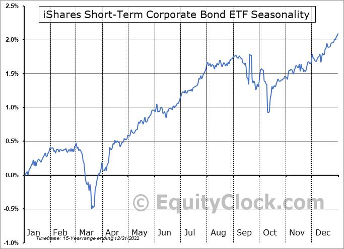 iShares Short-Term Corporate Bond ETF (NASD:IGSB) Seasonality