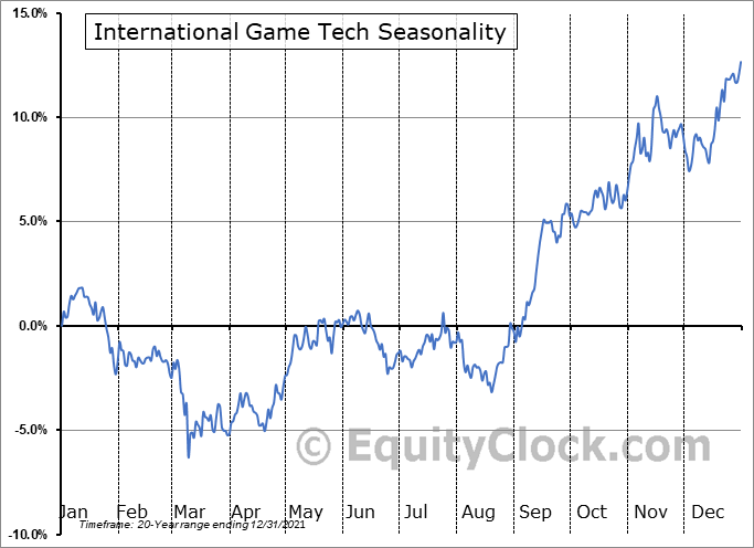 International Game Technology Seasonal Chart