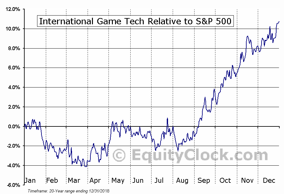IGT Relative to the S&P 500
