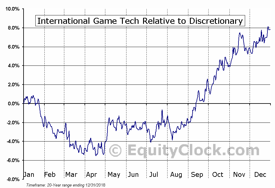 IGT Relative to the Sector