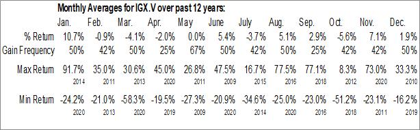 Monthly Seasonal Intelgenx Technologies Corp. (TSXV:IGX.V)