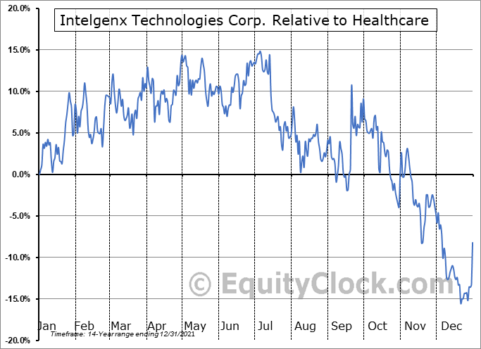 IGXT Relative to the Sector