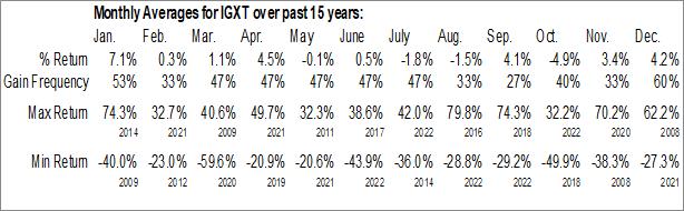 Monthly Seasonal Intelgenx Technologies Corp. (OTCMKT:IGXT)