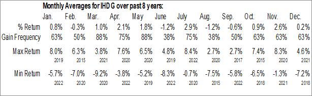 Monthly Seasonal WisdomTree International Hedged Quality Dividend Growth Fund (AMEX:IHDG)