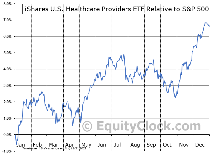 IHF Relative to the S&P 500