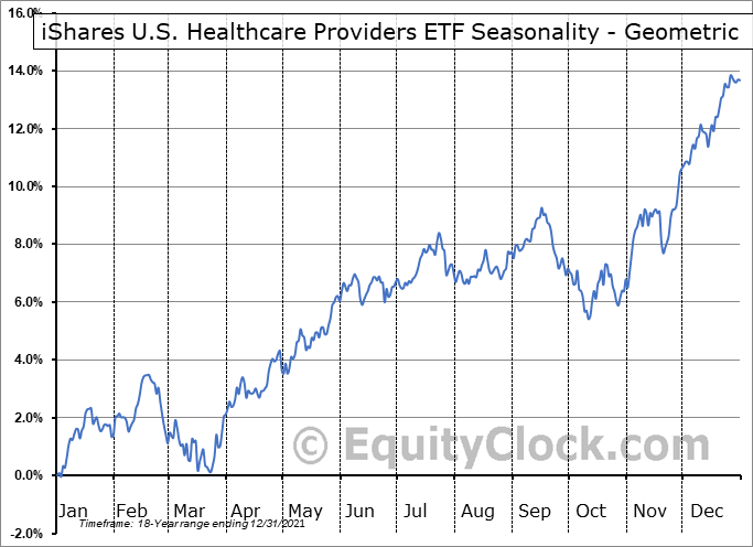 iShares U.S. Healthcare Providers ETF (NYSE:IHF) Seasonality
