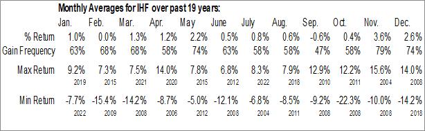 Monthly Seasonal iShares U.S. Healthcare Providers ETF (NYSE:IHF)