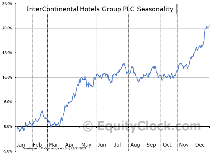 InterContinental Hotels Group PLC (NYSE:IHG) Seasonality