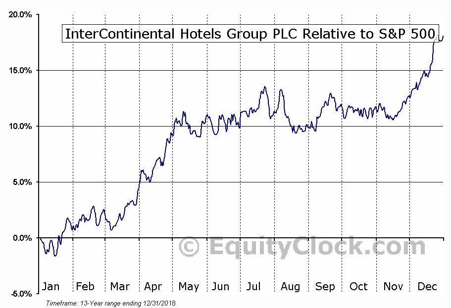 IHG Relative to the S&P 500