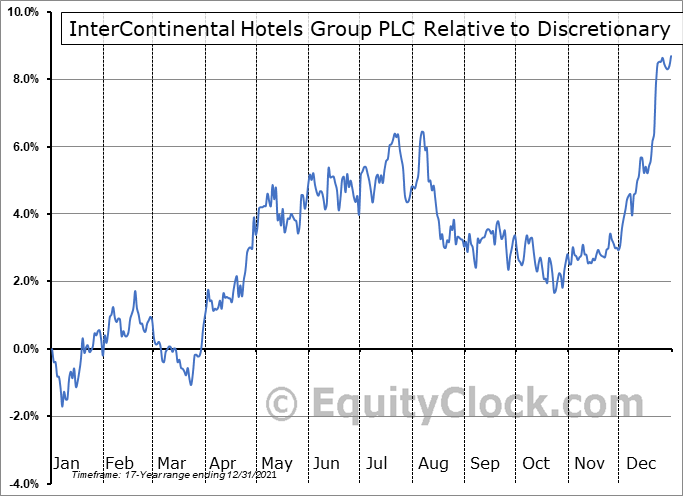 IHG Relative to the Sector