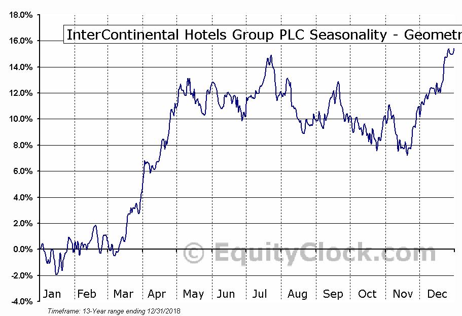 InterContinental Hotels Group PLC (NYSE:IHG) Seasonality