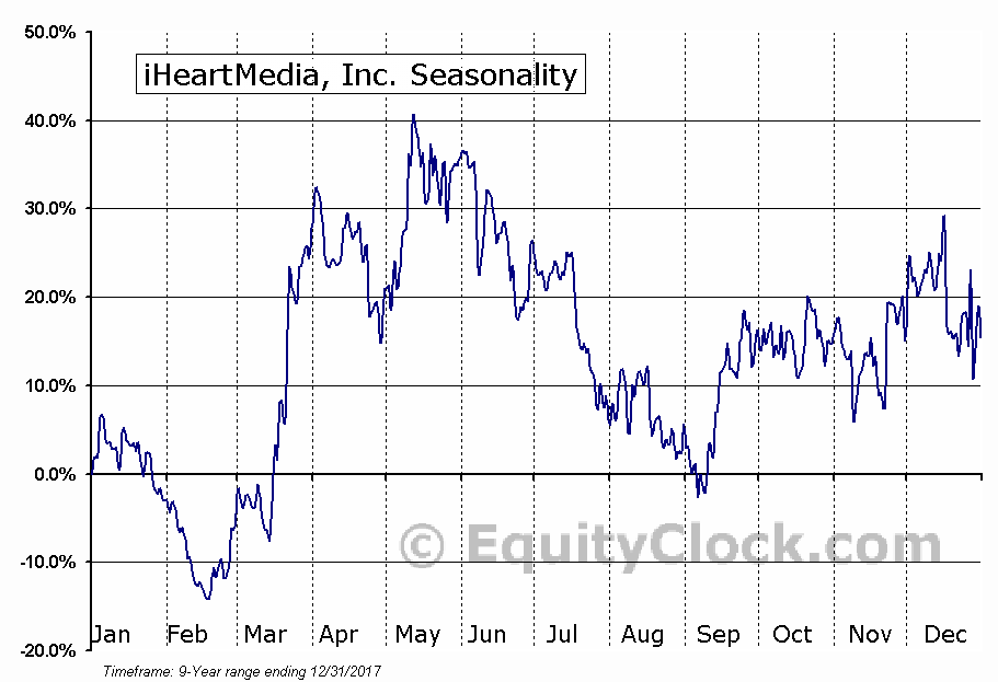 iHeartMedia, Inc. (IHRT) Seasonal Chart