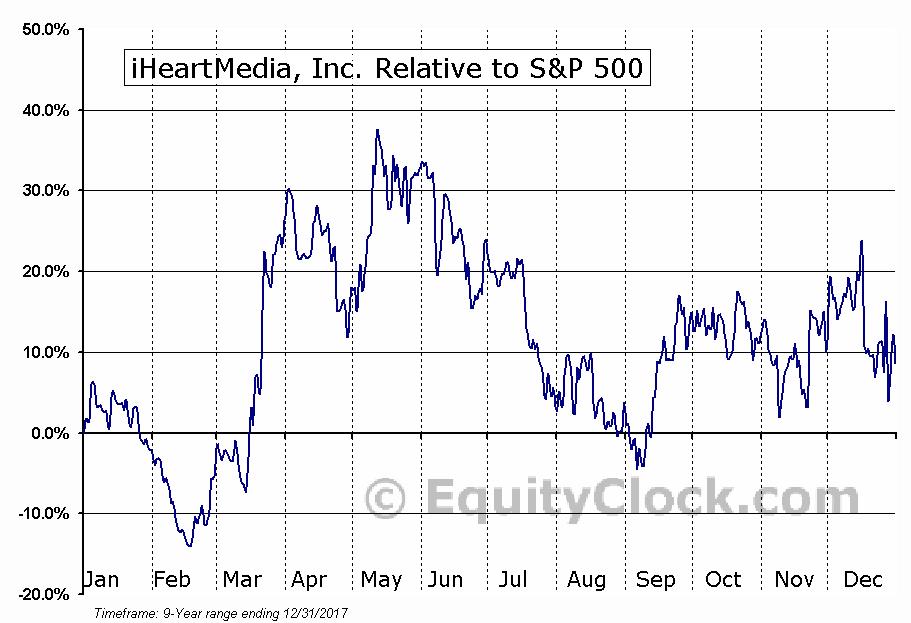 IHRT Relative to the S&P 500