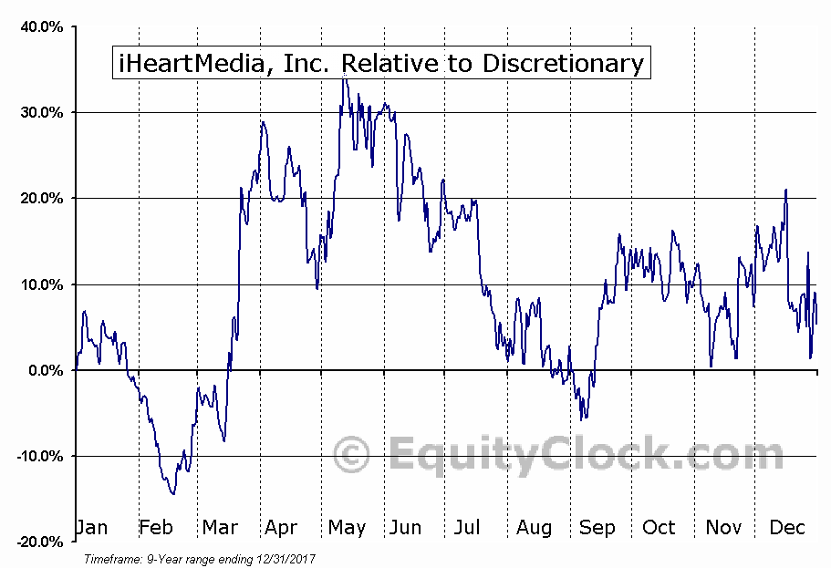 IHRT Relative to the Sector