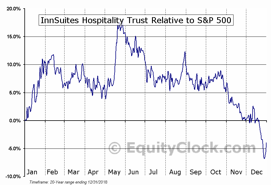 IHT Relative to the S&P 500