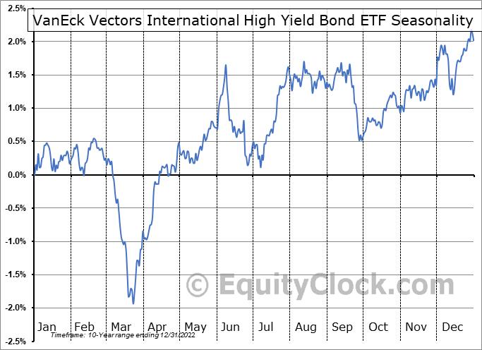 VanEck Vectors International High Yield Bond ETF (AMEX:IHY) Seasonality