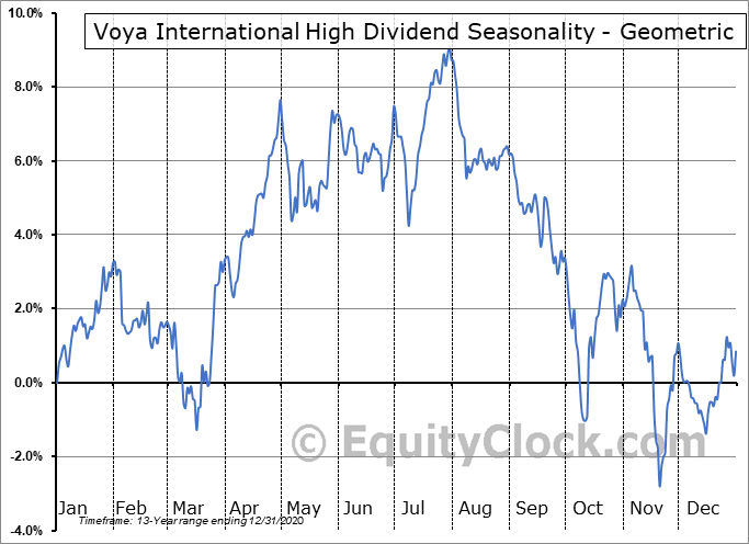Voya International High Dividend (NYSE:IID) Seasonality
