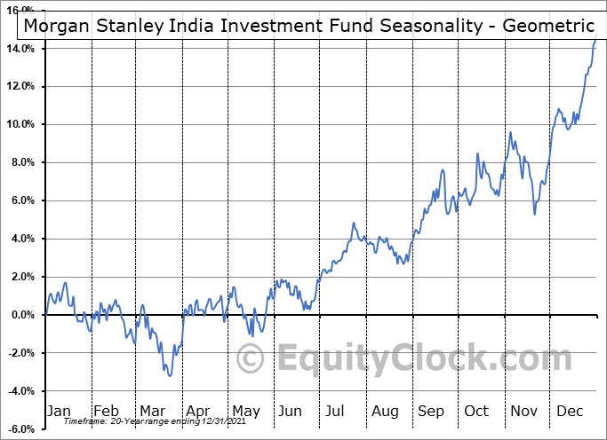 Morgan Stanley India Investment Fund (NYSE:IIF) Seasonality