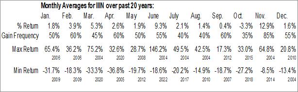 Monthly Seasonal Insteel Industries, Inc. (NASD:IIIN)
