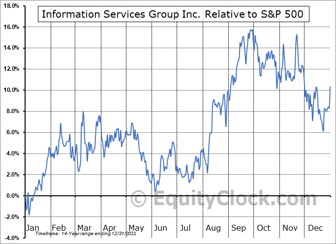 III Relative to the S&P 500