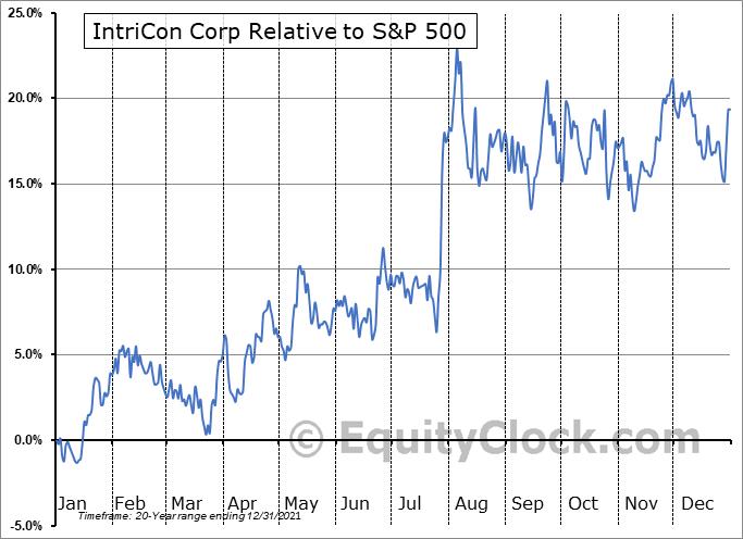 IIN Relative to the S&P 500