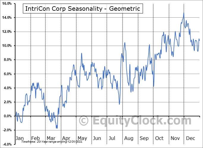 IntriCon Corp (NASD:IIN) Seasonality