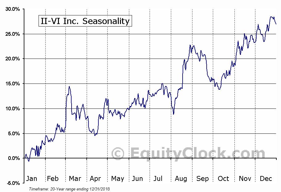 II-VI Incorporated Seasonal Chart