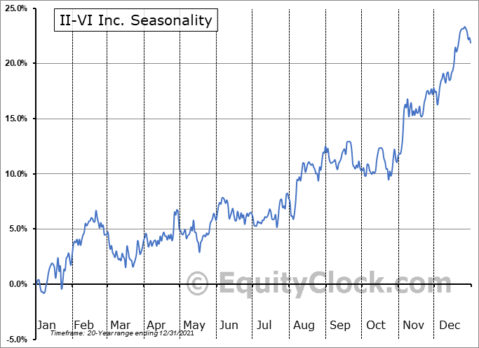 II-VI Incorporated Seasonal Chart