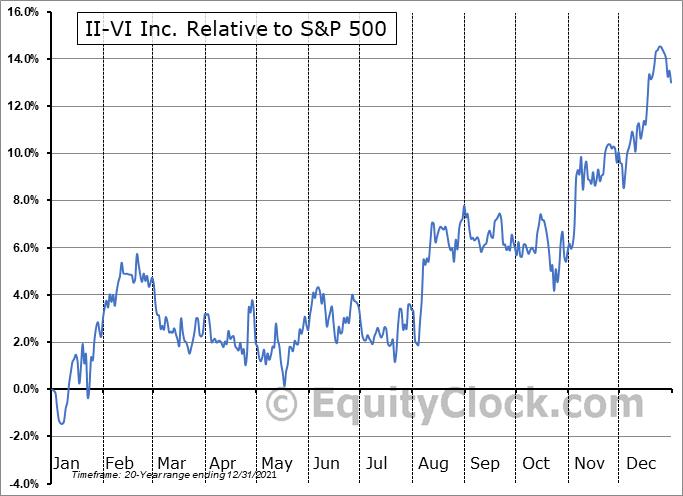 IIVI Relative to the S&P 500