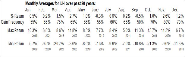 Monthly Seasonal iShares Core S&P Mid-Cap ETF (NYSE:IJH)
