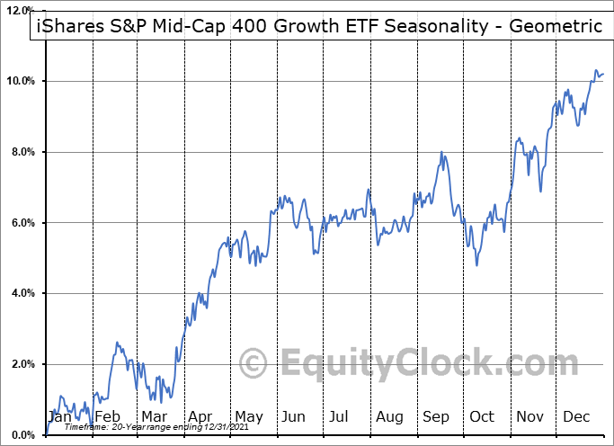 iShares S&P Mid-Cap 400 Growth ETF (NYSE:IJK) Seasonality