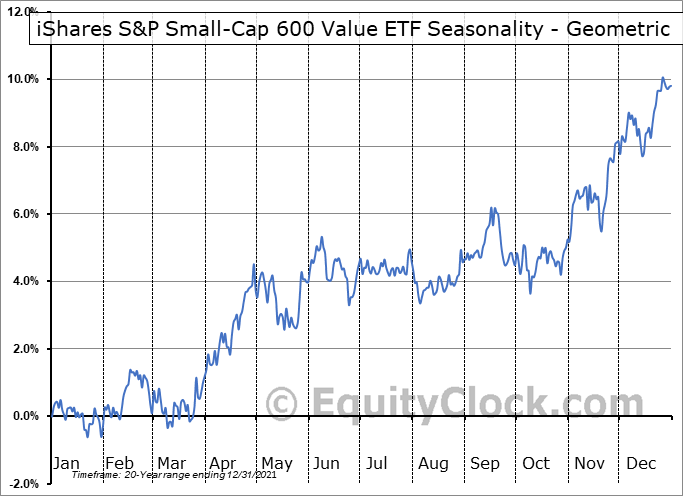 iShares S&P Small-Cap 600 Value ETF (NYSE:IJS) Seasonality