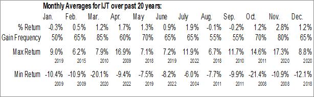 Monthly Seasonal iShares S&P Small-Cap 600 Growth ETF (NASD:IJT)